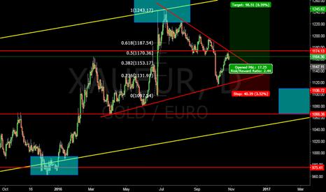 XAUEUR: Long #Gold in #Euros #XAUEUR