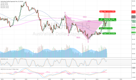 AUDJPY: 34pips banked can we hit 55!?? AUDJPY