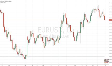 EURUSD: 1M Trades