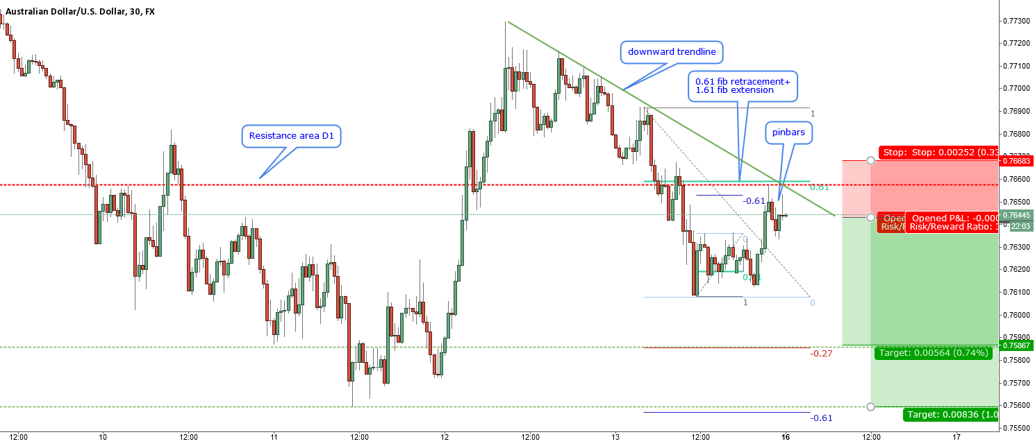 AUDUSD-intraday rejecting from a fib combo
