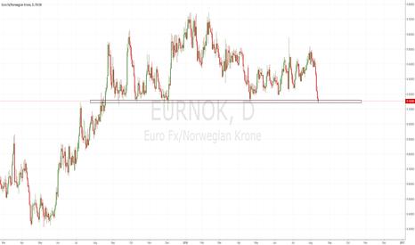 EURNOK: Massive resistance area approaching