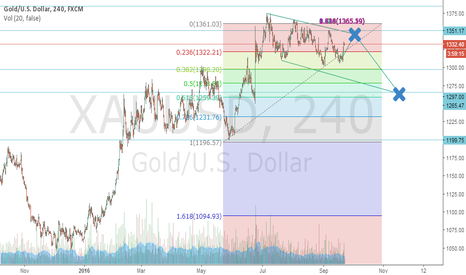 XAUUSD: Goldway up and Down