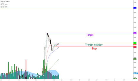 COH: COH updated day trade