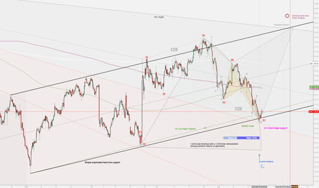 DXY: DXY Wave C completed.Expect 5 waves up!!
