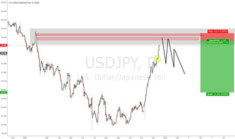 USDJPY: usdjpy short at 4hr nested in weekly supply