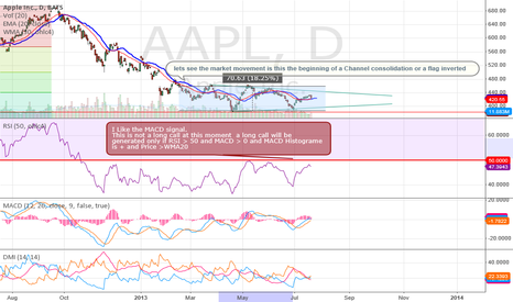 AAPL: Consolidation for APPL