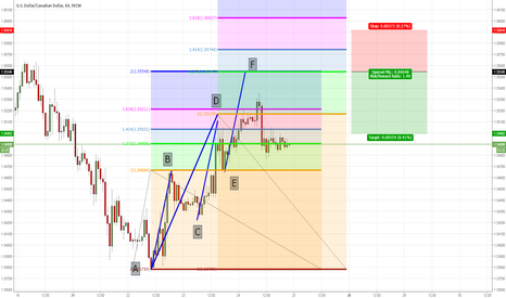USDCAD: USDCAD short entry for a few reasons
