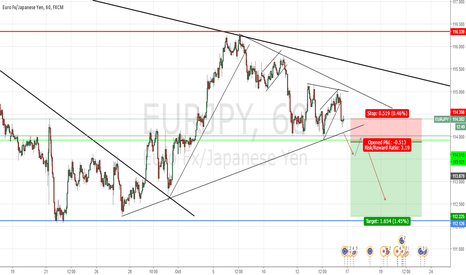 EURJPY: EUR/JPY SHORT SETUP (BREAKOUT TRADE)