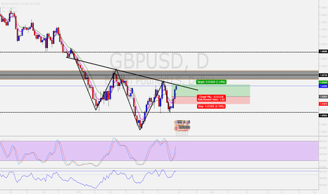 GBPUSD: QUICK TECHNICAL TRADE ANALYSIS: GBP/USD