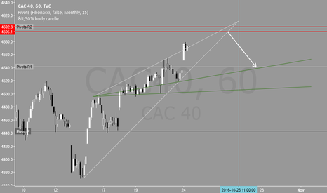 CAC40: (H1) CAC40 Analysis
