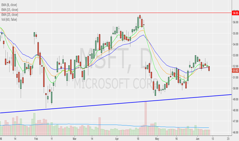 MSFT: MSFT ENTRY