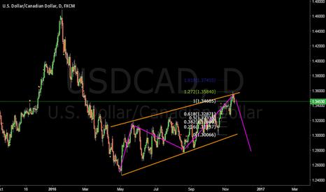 USDCAD: USDCAD short setup #forex
