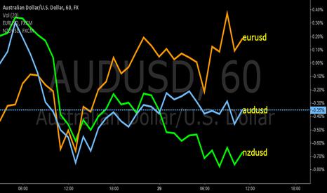 AUDUSD: Pairs trade