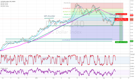 DXY: DXY SHORT at 95.30  with  a Risk/Reward ratio of 6
