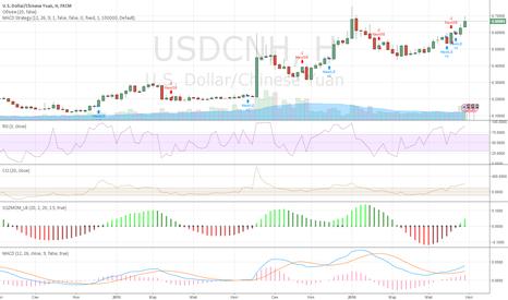USDCNH: Покупка USDCNH на уровне 6,65 - 6,7 с целью 6,8 - 6,82
