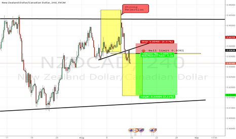 NZDCAD: NZDCAD seemed sellers got in