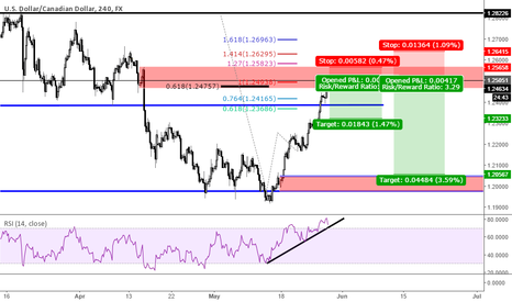 USDCAD: ABCD Extension