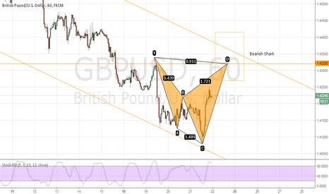 GBPUSD: GBPUSD H1  Bearish Shark projection emerge. Possible short trade