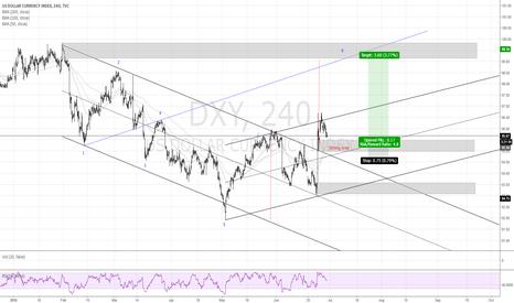 DXY: DXY US Dollar index long