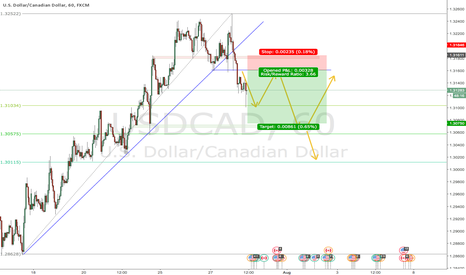 USDCAD: USDCAD short term bearish