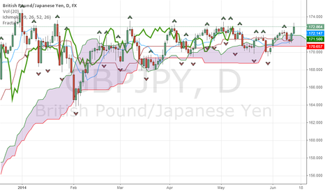 GBPJPY: Fast bullish trend for GBPJPY