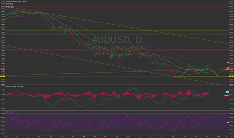 AUDUSD: AUDUSD to 71 and below