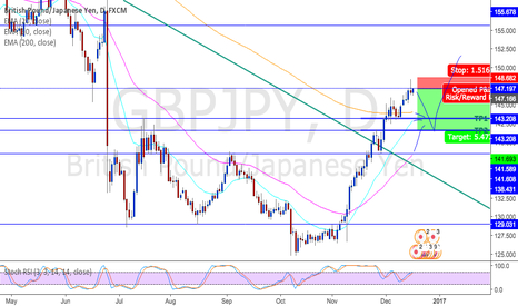 GBPJPY: GBPJPY potential short entry