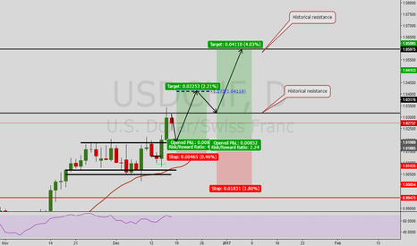USDCHF: Plan for the  USD/CHF next week