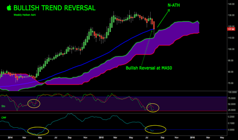 AAPL: AAPL - Continued Bullish Tend Reversal on Weekly Heiken Ashi