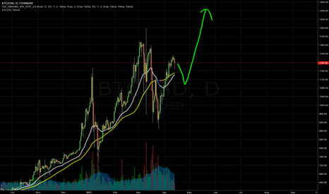 BTCUSD: Alt-Coin Dead Cat Bounce