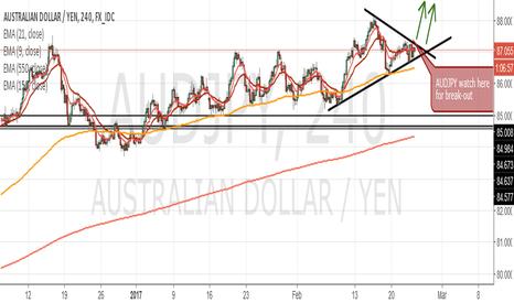AUDJPY: AUDJPY Long. MACD bearish divergence complete