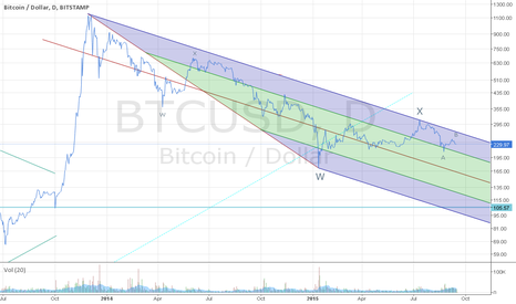 BTCUSD: Bitcoin med term