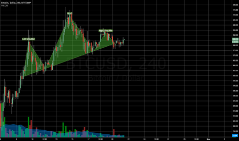 BTCUSD: Head and Shoulder