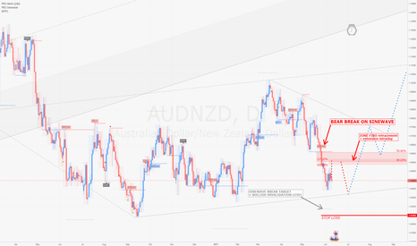 AUDNZD: AUDNZD / D1 : Buy zone, but maybe to early to pay !