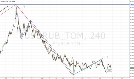 USDRUB_TOM: Прогноз Рубль на неделю
