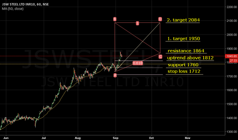 JSWSTEEL: MA(50.close):1787. Uptrend above 1812. Target 1950/2084.