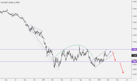 EURUSD: Inverted cup-and-handle bearish continuation