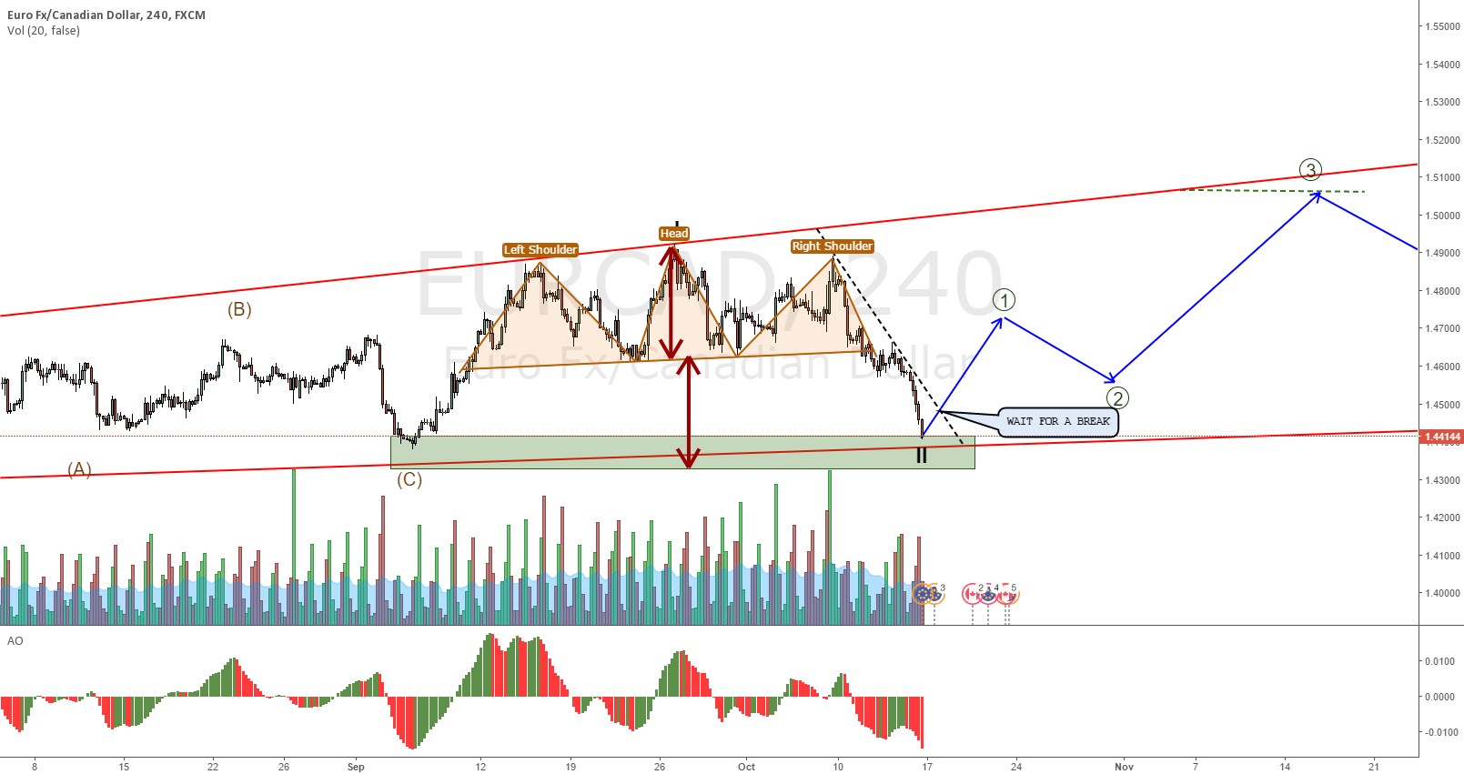 EURCAD H&S distance symetry for support