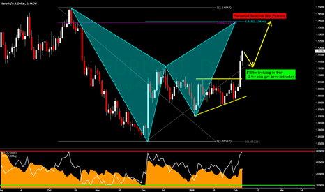 EURUSD: EURUSD: Daily Bearish Bat Pattern Setting Up