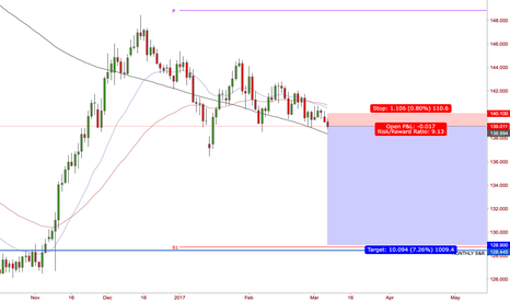 GBPJPY: SELL GBP JPY