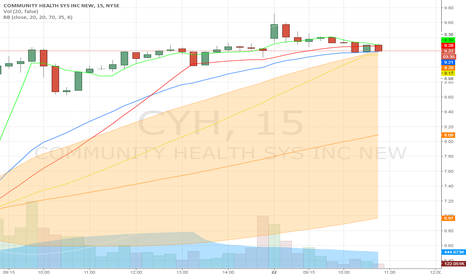 """CYH: CYH Approaching """"Best time to Sell window"""" 15 min Chart"""