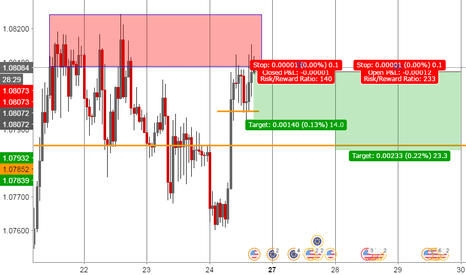 EURUSD: EUR USD * Way to down !