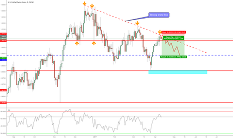 USDCHF: Trend Line Bounce