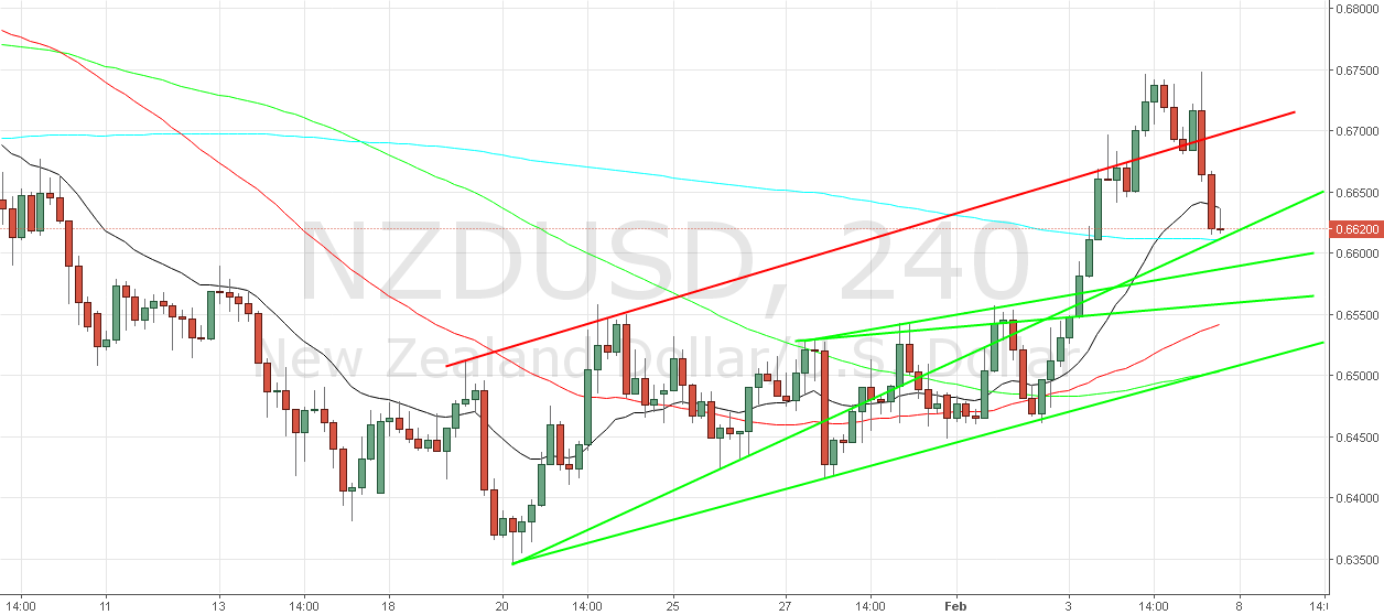 NZD/USD Buy Setup