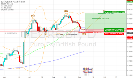 EURGBP: EUR/GBP SIMPLE ELLIOTT WAVES