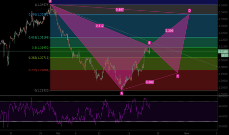 USDCAD: possible short of USDcad on completion of bat pattern