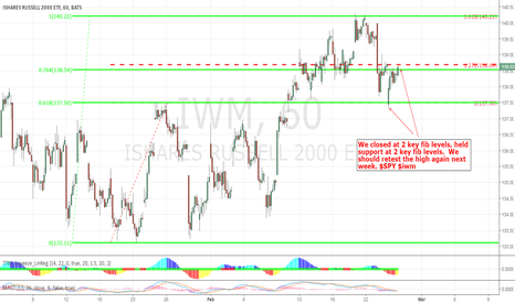 IWM: We held key support today