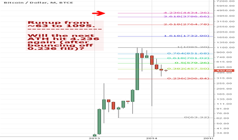 BTCUSD: BTCe price prediction
