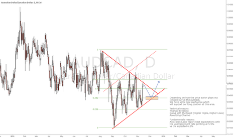 AUDCAD: AUD/CAD Long Term Swing Trade - Long