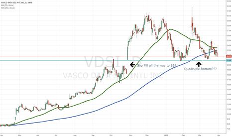 VDSI: Vasco Data VDSI Trends; Potential Gap, and Potential Bottom